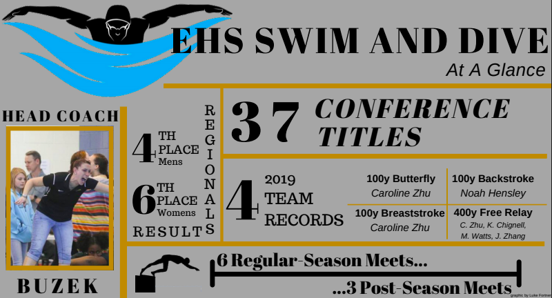 EHS+Swim+and+Dive%3A+At+A+Glance