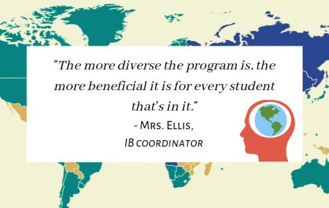 International Baccalaureate (IB) Program Paradox